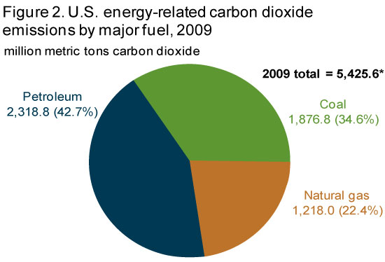 Eia greenhouse gas emissions overview energy related carbon dioxide emissions by fuel and end use ccuart Gallery