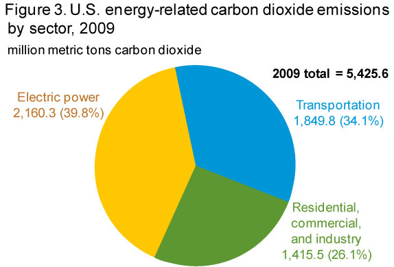 Eia Greenhouse Gas Emissions Overview