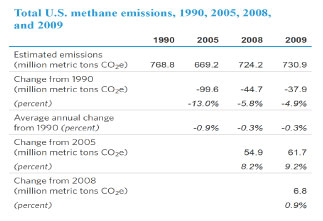 Is Methane And Natural Gas The Same