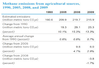 Natural sources of methane emissions