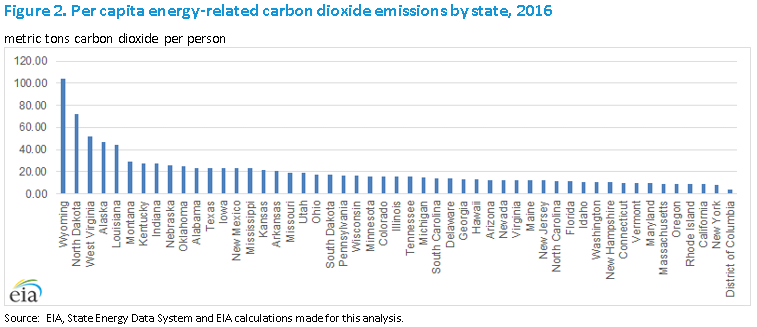 State-Level Energy-Related Carbon Dioxide Emissions, 2005-2016