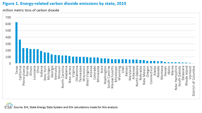 StateLevel EnergyRelated Carbon Dioxide Emissions 20002012