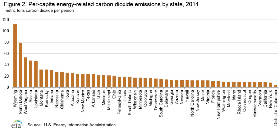 State Level Energy Related Carbon Dioxide Emissions 2000 2012