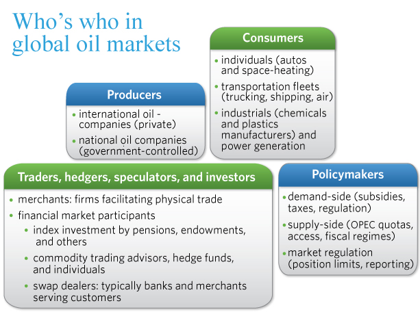 an analysis of various aspects of world oil market Politics and many other aspects of to ensure price stability in the world oil market oil market stability i believe that opec's actions over the.