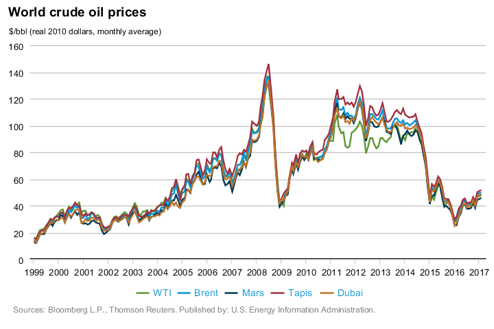 Photos Of Google Finance Wti Crude Oil