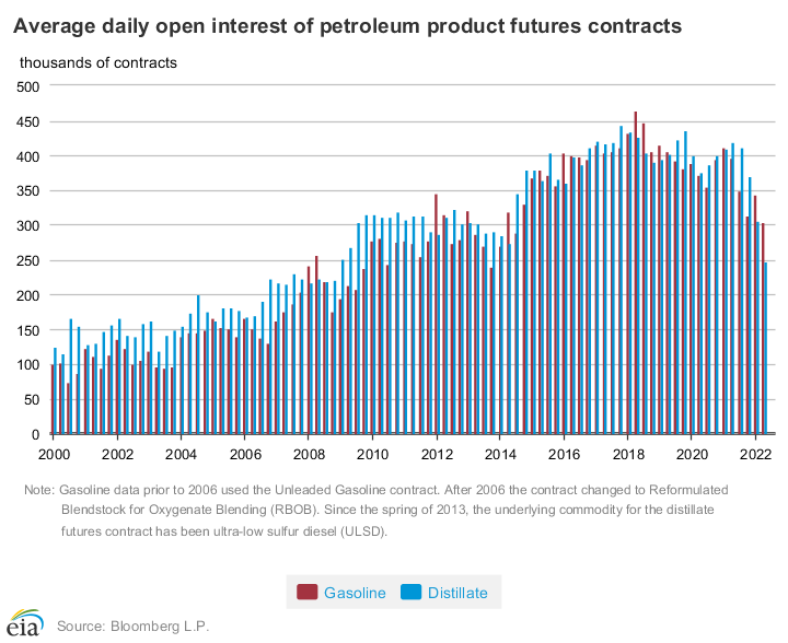 Open interest in gasoline and distillate futures contracts increased as more participants entered the market