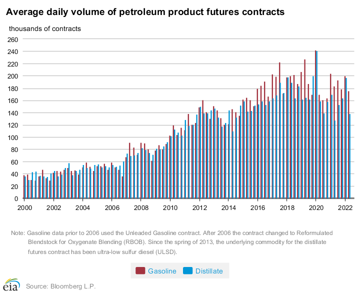 Trading volumes of gasoline and distillate futures contracts grew substantially over the past decade