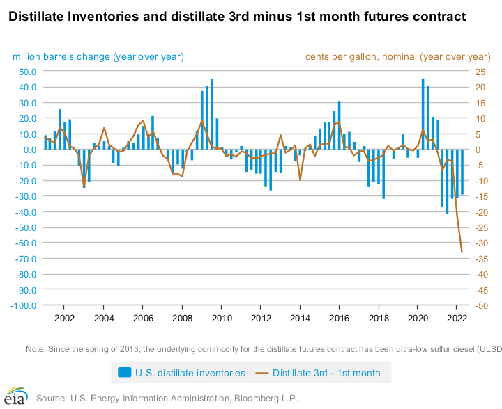 The shape of the distillate futures curve spread is related to changes in distillate inventories