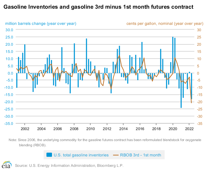 The shape of the gasoline futures curve spread is related to changes in gasoline inventories