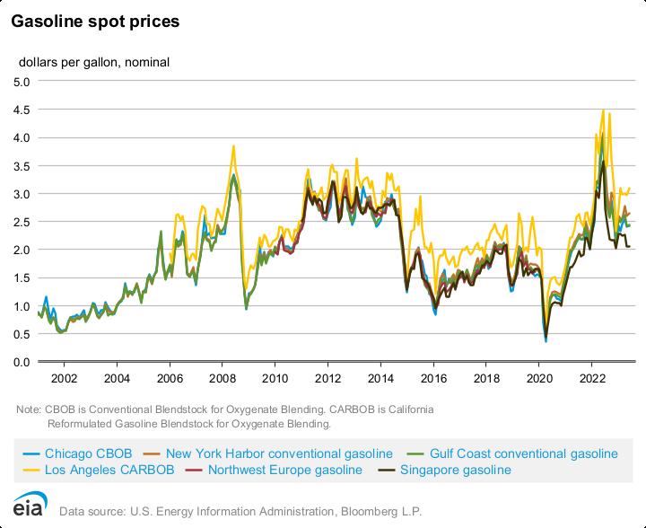 Energy & Financial Markets - Petprod - U S  Energy Information