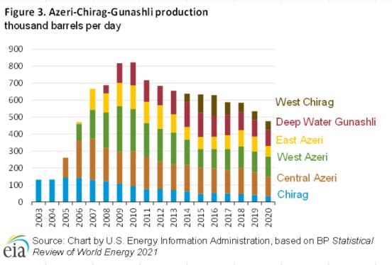 Figure 3. Azeri-Chirag-Gunashi production