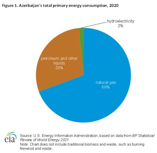 Figure 1. Azerbaijan's total primary energy consumption, 2020