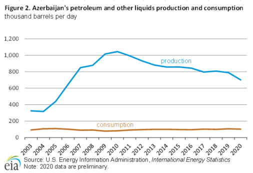 Figure 2. Azerbaijan petroleum and other liquids consumption and production