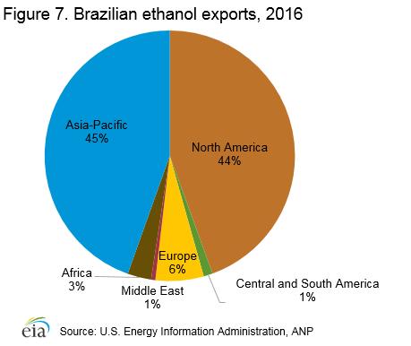 Brazilian ethanol exports, 2016