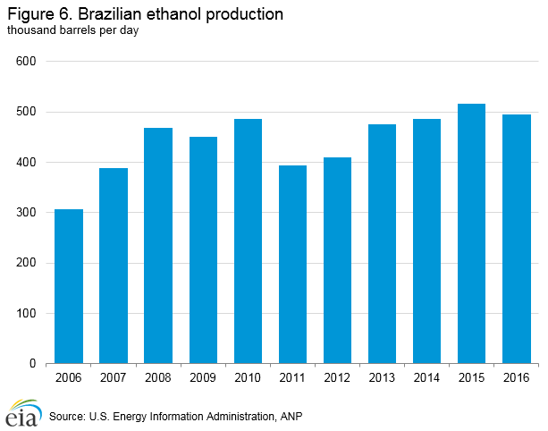 Brazilian ethanol production