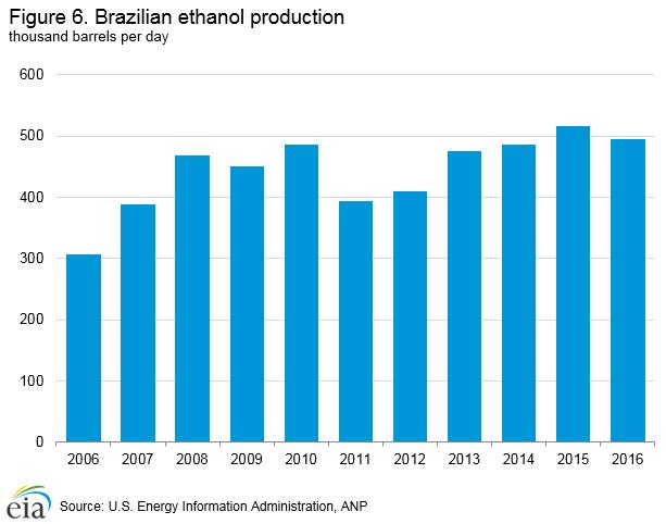 Brazilian ethanol production
