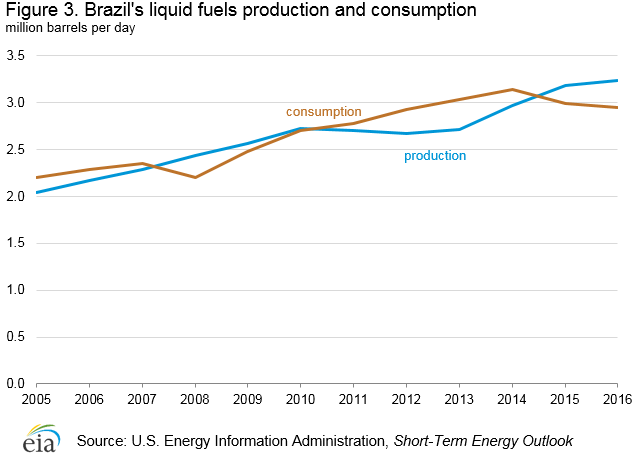 Brazil's liquid fuels production and consumption