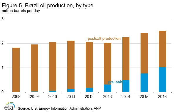 Brazil oil production by type