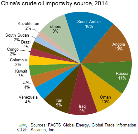 Pie Chart Showing Chinas Crude Oil Imports By Source For 2011