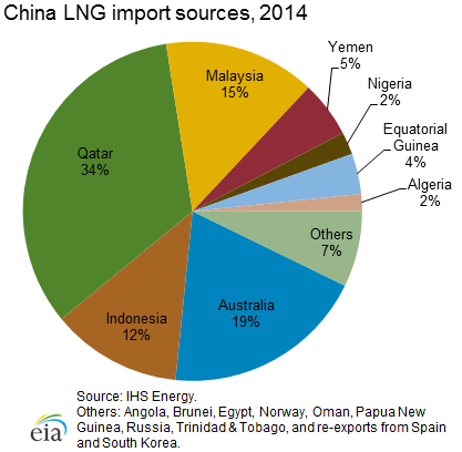 Pie Graph Showing Chinas LNG Import Sources For 2011