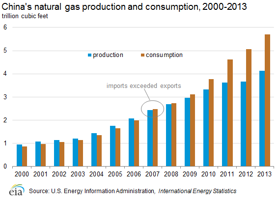 Chart Showing Chinas Natural Gas Production And Consumption For 2000 2011