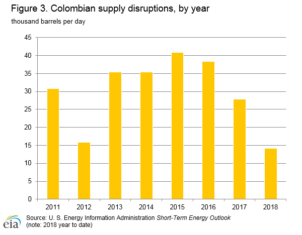Colombia - International - Analysis - U S  Energy Information