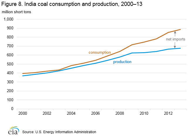 Figure 8. India coal consumption and production, 2000–13