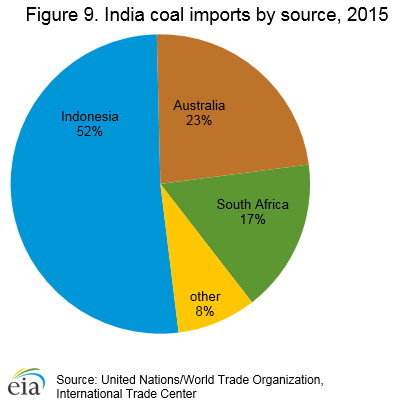 Figure 9. India coal imports by source, 2015