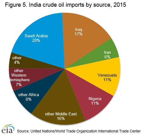 Figure 5. India crude oil imports by source, 2015