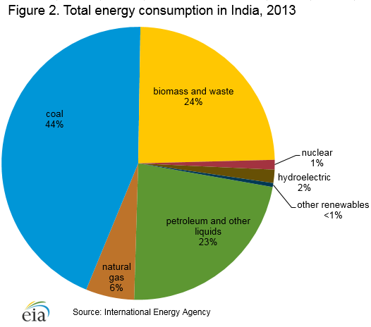 Figure 2. Total energy consumption in India, 2013