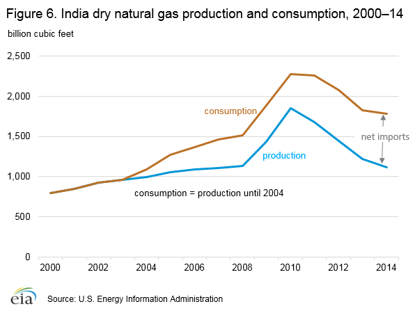 Figure 6. India dry natural gas production and consumption, 2000–14