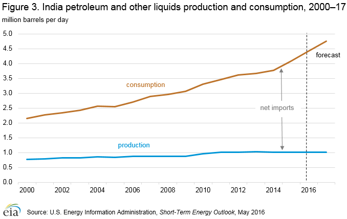 Figure 3. India petroleum and other liquids production and consumption, 2000–17