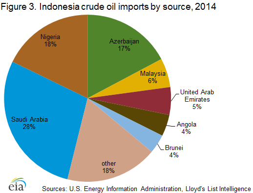 Indonesia - International - Analysis - U S  Energy