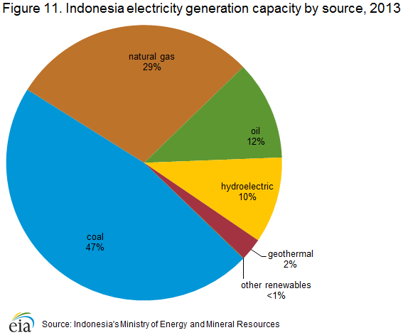 Indonesia - International - Analysis - U S  Energy