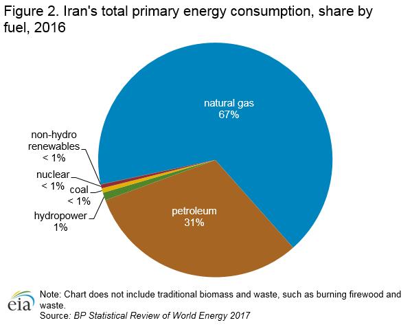 Iran - International - Analysis - U S  Energy Information