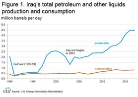 Iraq - International - Analysis - U S  Energy Information