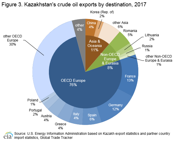 Kazakhstan's crude exports by destination, 2016