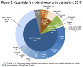 Kazakhstan - International - Analysis - U S  Energy Information