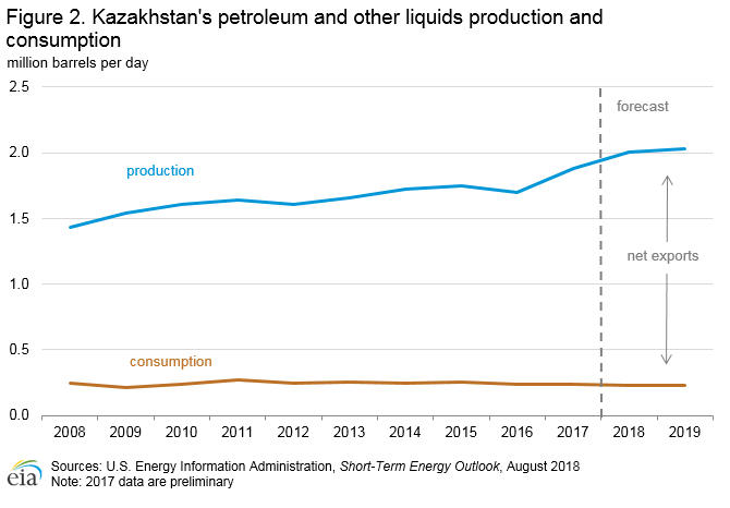 Kazakhstan's petroleum and other liquids production and consumption