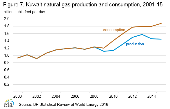 Kuwait - International - Analysis - U S  Energy Information