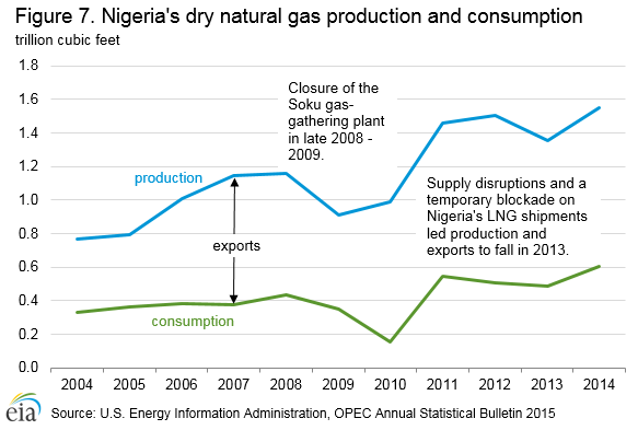 Nigeria - International - Analysis - U S  Energy Information