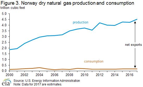 Norway - International - Analysis - U S  Energy Information