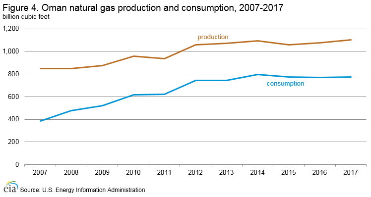 Oman - International - Analysis - U S  Energy Information