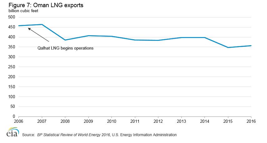 Oman LNG exports