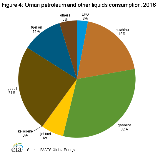Oman petroleum petroleum and other liquids consumption, 2016
