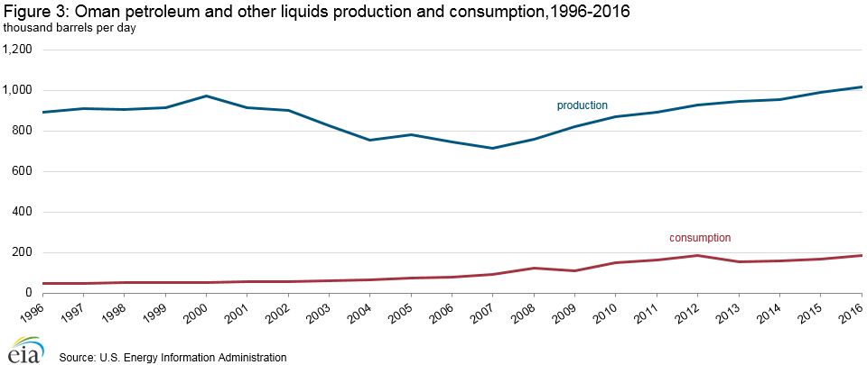 Oman petroleum and other liquids production and consumption