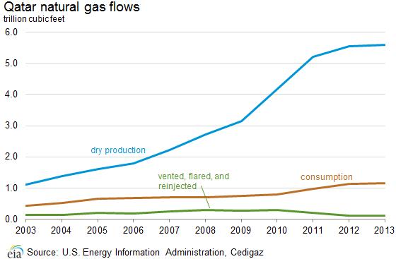 Qatar - International - Analysis - U S  Energy Information