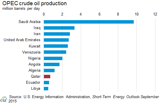OPEC crude oil production