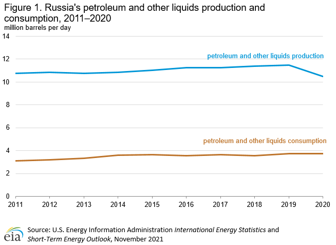 Figure 2. Russia's petroleum and other liquids supply and consumption