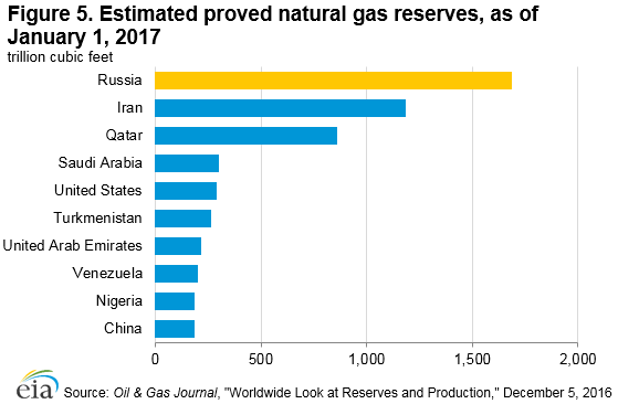 Figure 5. Estimated proved natural gas reserves as of January 1, 2017.